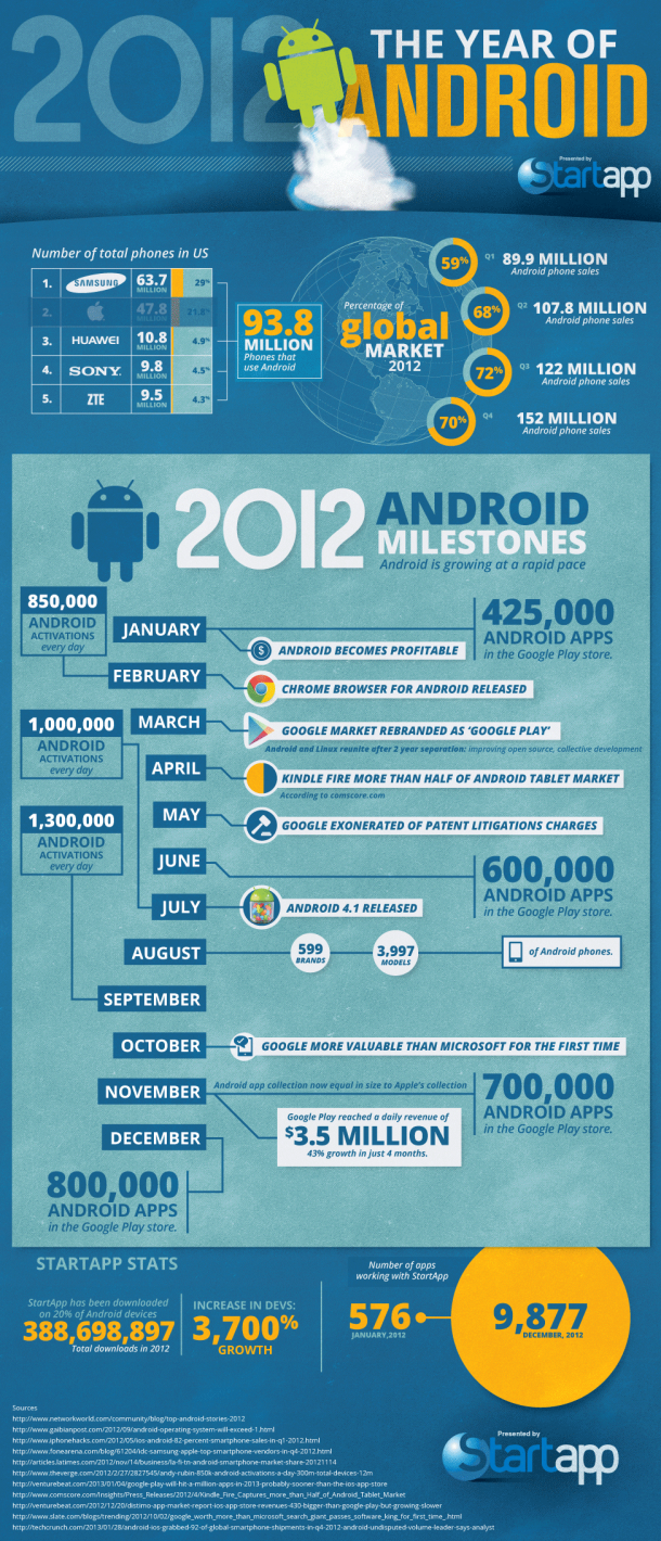 Die Infografik zeigt sehr Anschaulich, wie erfolgreich Android in den 12 Monaten vergangenen Jahres war.