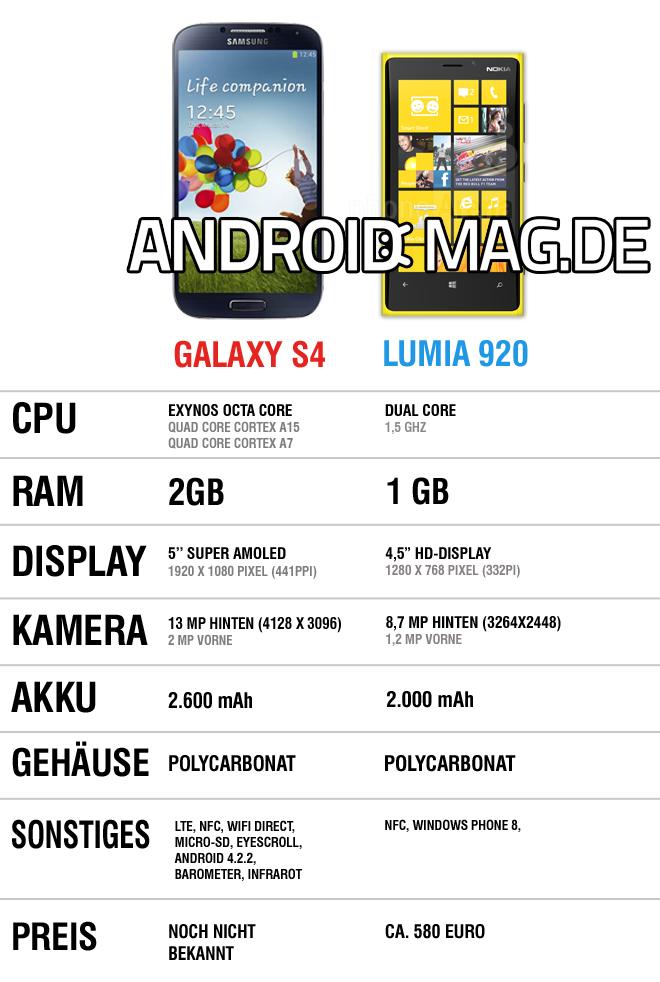 Vergleich galaxy s4 vs lumia 920