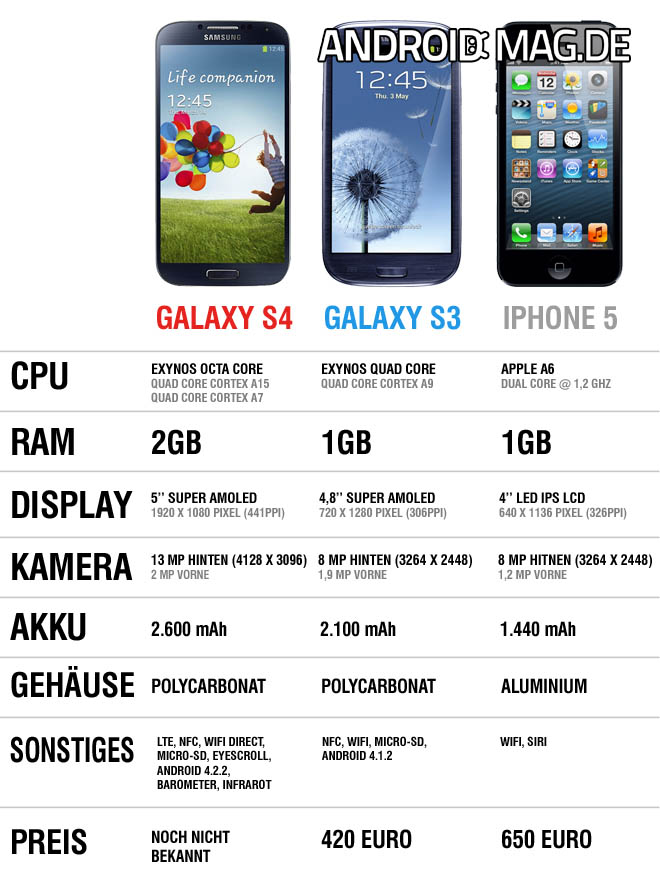 vergleich galaxy s4 vs galaxy s3 vs iphone androidmag. Black Bedroom Furniture Sets. Home Design Ideas