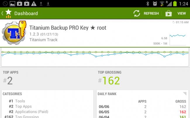 In der Detailansicht lässt sich die Performance einzelner Apps betrachten.