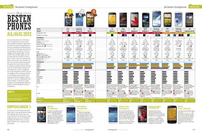 Smartphone-Rangliste