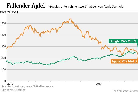Google überholt apple beim unternehmenswert und apple aktien sinken