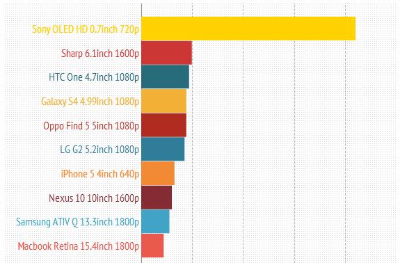 Die Pixeldichte von einzelnen Geräten im Vergleich - Bild: Android Authority