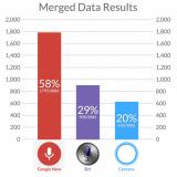Google Now beschämt Siri und Cortana im Duell der SprachassistentInnen
