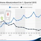 Deutschland: Absatzrekord im 1. Quartal 2015 – welchen Anteil haben wir am weltweiten Absatz?