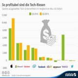 So viel Gewinn erzielen die Tech-Giganten Apple, Google, Microsoft und Co.