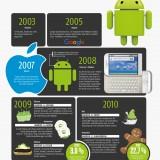 Report: Süße Android-Geschichte: Zwölf Jahre Android auf einen Blick (Infografik)