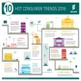 10 Trends, die 2016 eine wichtige Rolle für uns Konsumenten spielen werden
