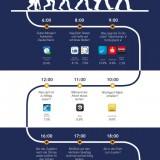 Report: Homo Appians: Diese Apps benutzen wir im Laufe des Tages