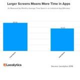 Smartphones: Je größer und androider, desto App
