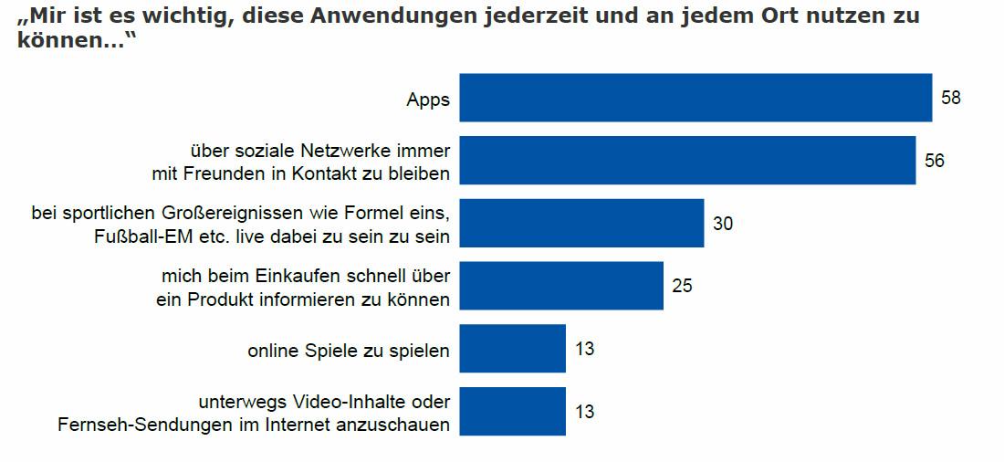 Apps und soziale netzwerke sind die hauptmotive für die mobile