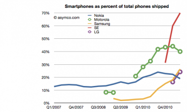 Smartphones in Prozent der gesamten Produktion; Quelle: Asymco