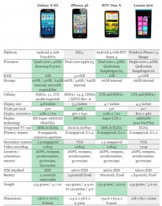 Duell der Giganten: Galaxy S3, HTC One, iPhone 4S, Nokia Lumia 900.