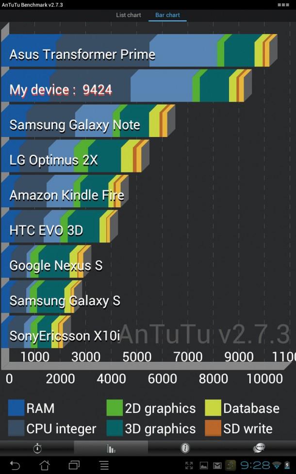 Beim Benchmark-Test von AnTuTu kommt das Transformer Pad auf den zweiten Platz - Platz 1 geht an das Prime.