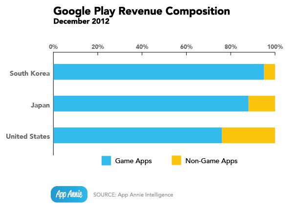 Vor allem Spiele sorgen für ordentlich Geld in den Kassen von Google und der Entwickler.