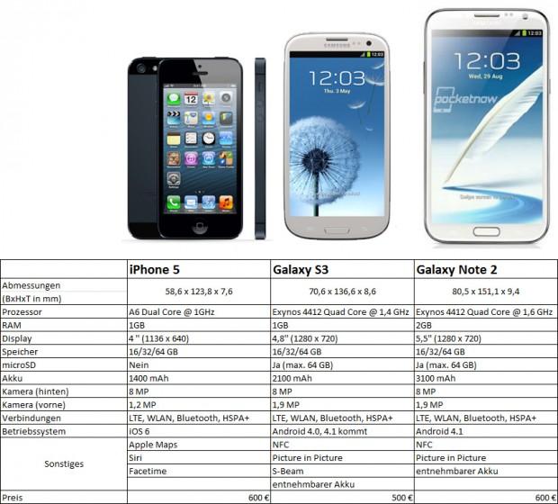 NOTE 2 SPECS VS IPHONE 5