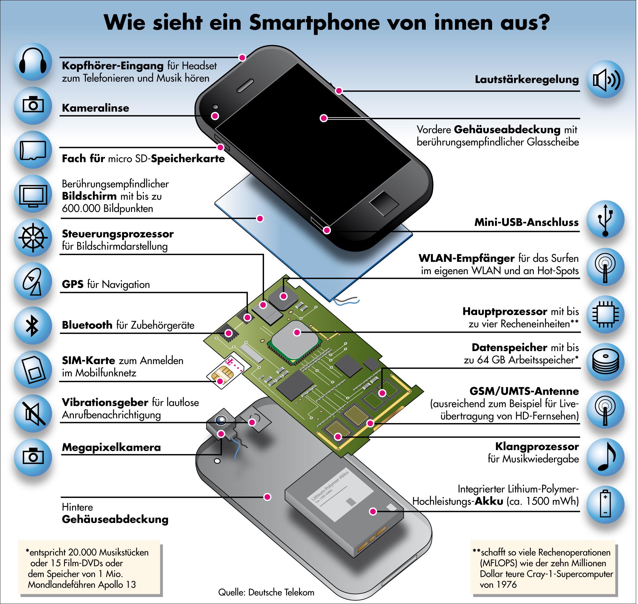 aus diesen komponenten bestehen die derzeitigen smartphones foto telekom deutschland. Black Bedroom Furniture Sets. Home Design Ideas