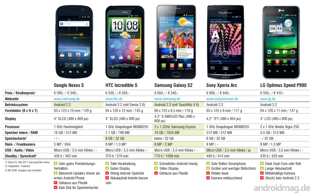 aktuelle highend smartphones im vergleich androidmag. Black Bedroom Furniture Sets. Home Design Ideas
